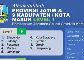 Data Kemenkes RI per 14 September 2021, terdapat 9 kabupaten/kota di Jatim masuk dalam level 1.