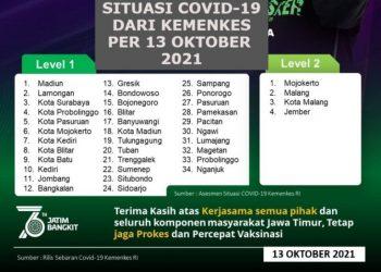 34 kabupaten/kota di Jawa Timur sudah masuk level 1 dan tersisa ada empat daerah pada level 2. Hal ini sesuai hasil asesmen situasi Covid-19 dari Kemenkes per 13 Oktober 2021.